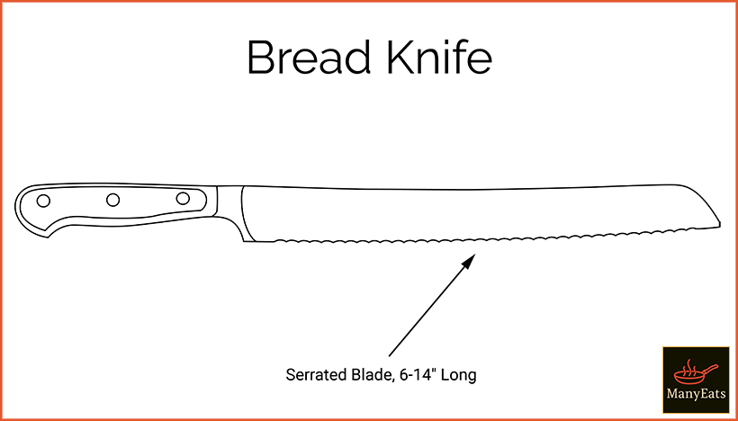 Diagram of a serrated bread knife